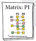 matrix pi