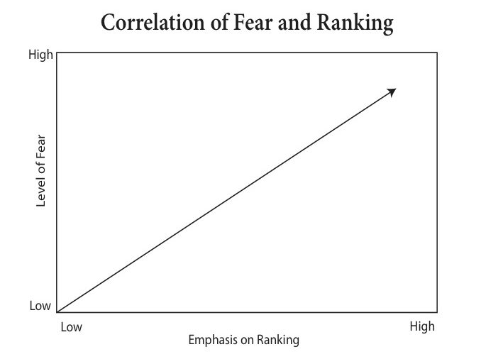 correlation of fear and ranking